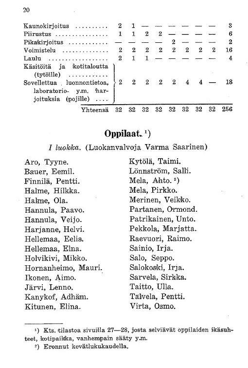 Oppilasluettelo 1930-31 sivu 1