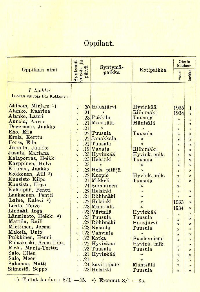 Oppilasluettelo 1934-35 sivu 1