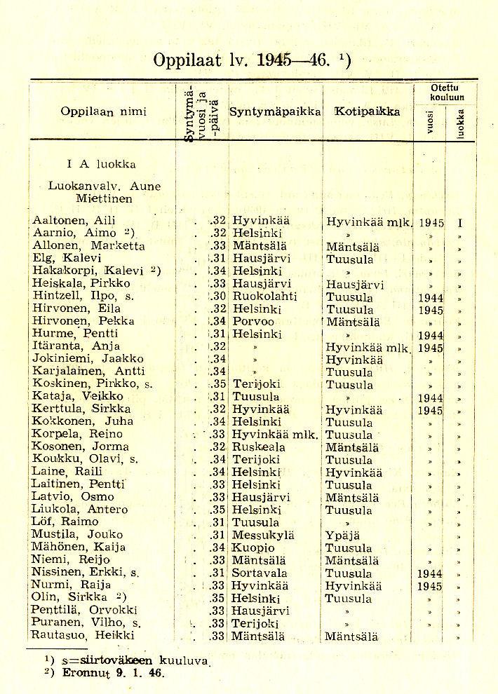 Oppilasluettelo 1945-46 sivu 1